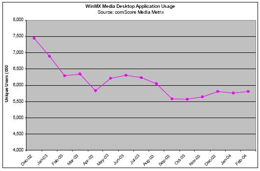WinMX Media desktop application usage