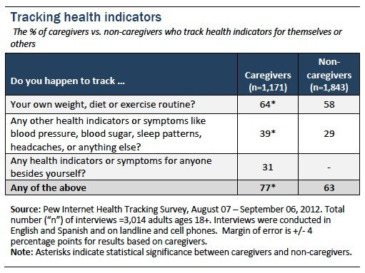 Figure 5_Tracking health indicators
