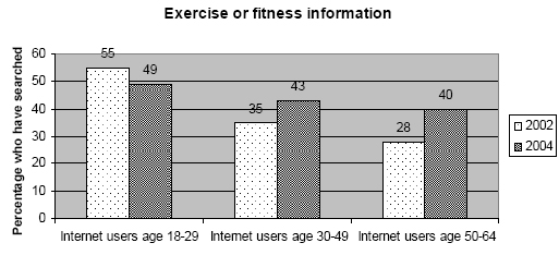 Exercise or fitness
