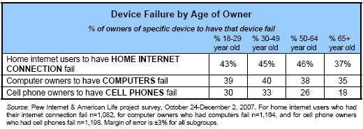 Device failure by age of owner