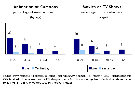 Animation or Cartoons; Movies or TV Shows