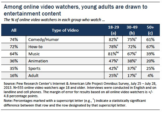 Young adults are drawn to entertainment content