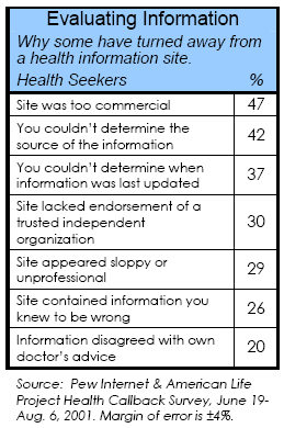 Evaluating information: Why some have turned away from a health information site.