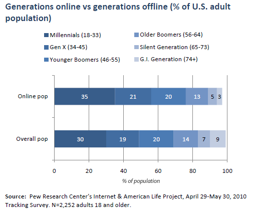 The composition of the online and offline communities, by generation