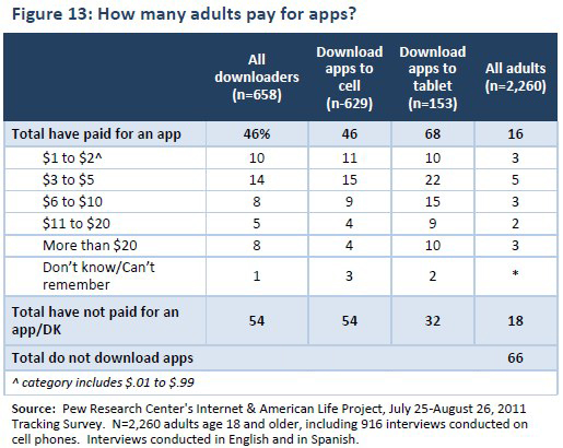 Figure 13: How many adults pay for apps?