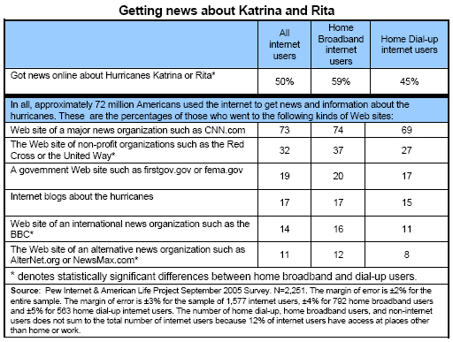 Getting news about Katrina and Rita