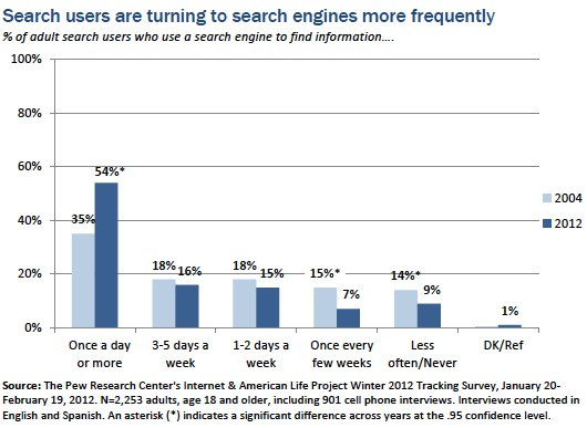 Frequency of search