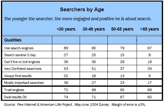 Searchers by age