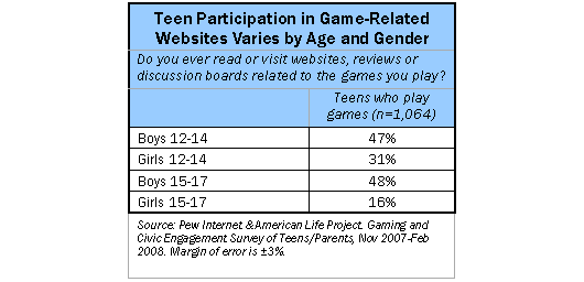 Teens participating in game-related websites varies by age and gender