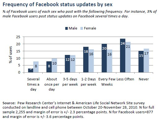 Frequency of Facebook status updates by sex