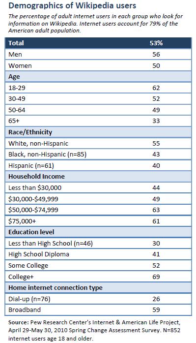 Demographics of Wikipedia users