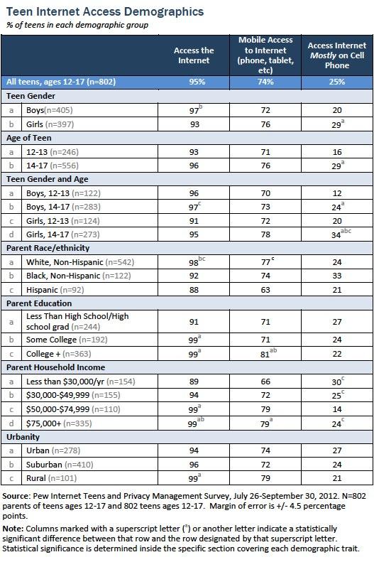 Teen internet access demographics