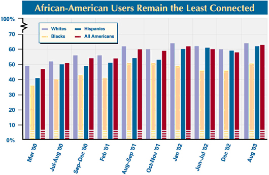 African Americans remain the least connected