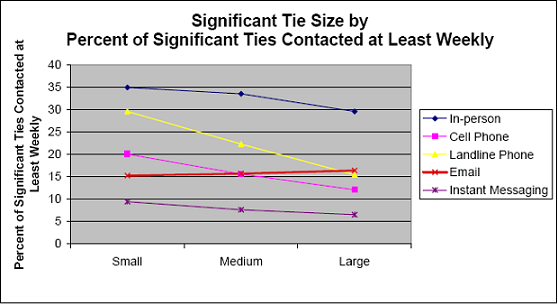 Significant Tie Size by Percent of Significant Ties Contacted at Least Weekly