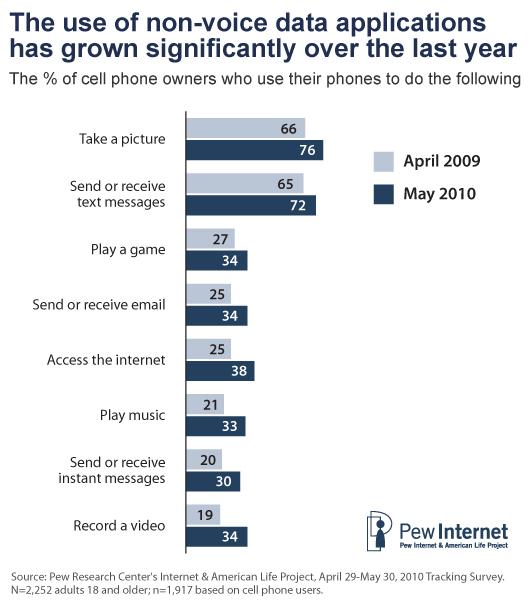 Statistiken zur Durchdringung von Mobiltelefonen — foto 4