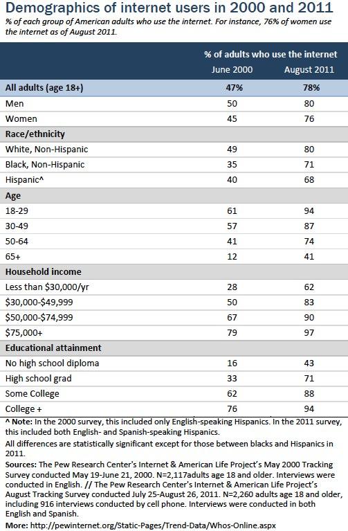 Internet user demographics 2000_2011