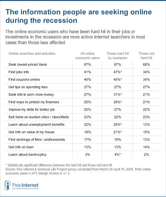 Info economic users seek