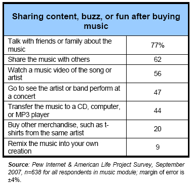 Sharing content, buzz, or fun after buying music