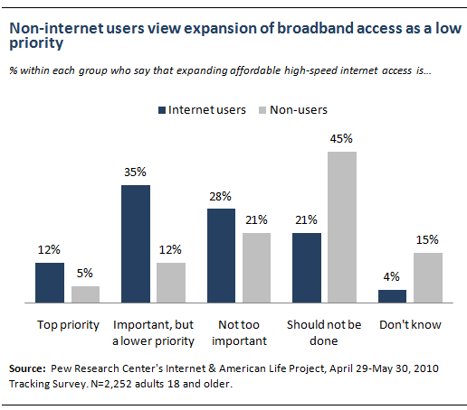Non-internet users view expansion of broadband access as a low priority