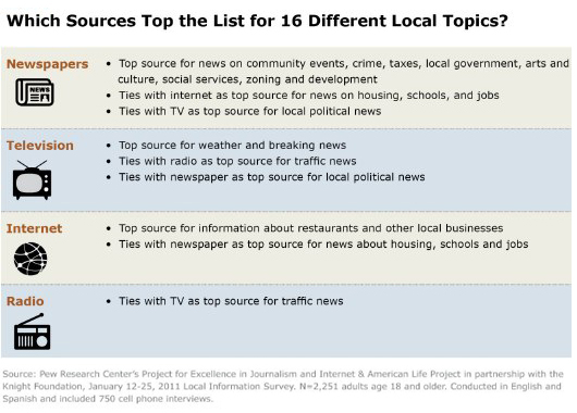 Top sources for different topics