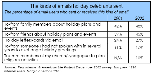 The kinds of emails holiday celebrants sent