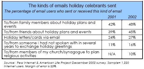 The kinds of emails holiday celebrants sent