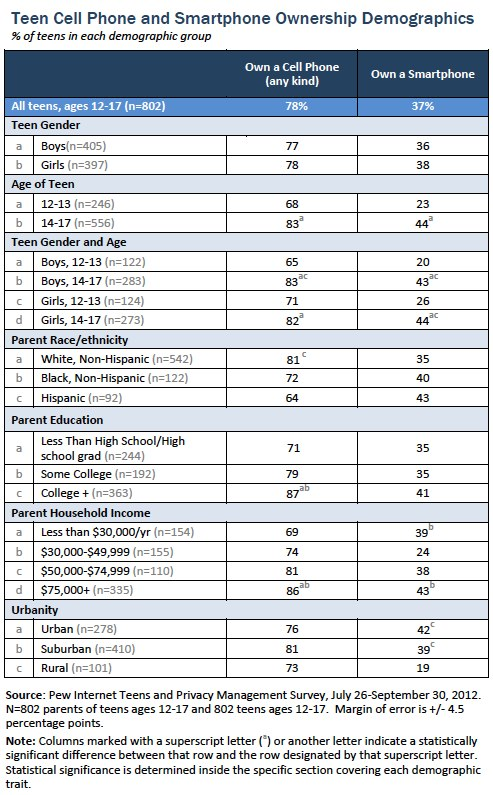 Teen smartphone and cell phone ownership demographics