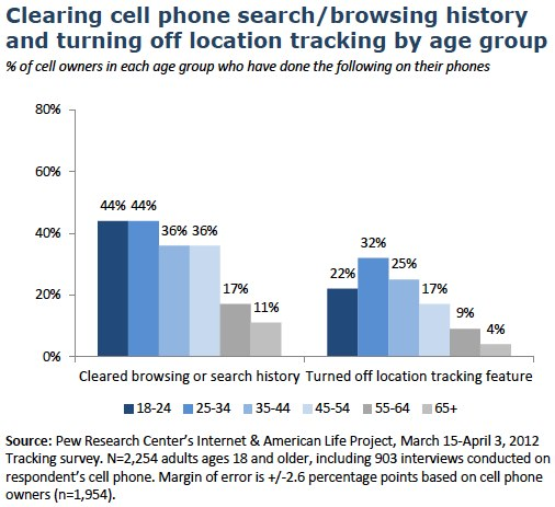 Clearing and turning off location by age group