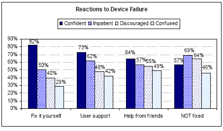 Reactions to device failure