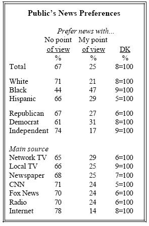 Public's news preferences