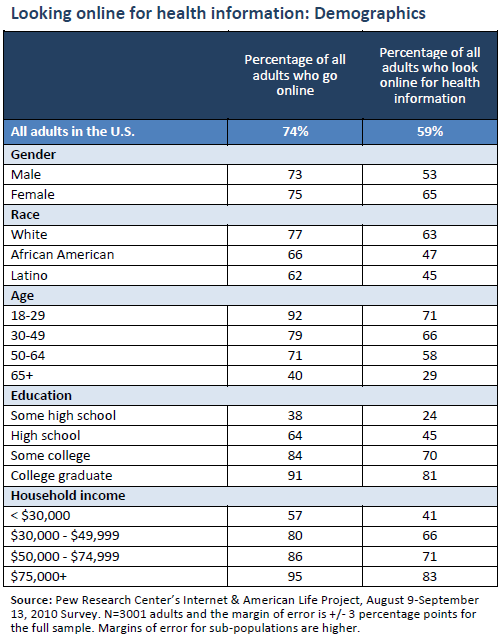 Looking online for health information: Demographics