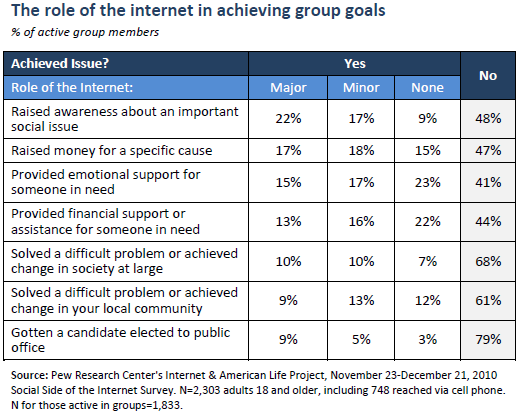 The role of the internet in achieving group goals