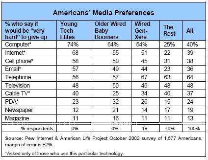 Americans' Media Preferences