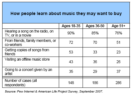 The Internet and Purchasing Music | Pew Research Center