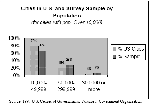 Cities in U.S. and Survey Sample by Population