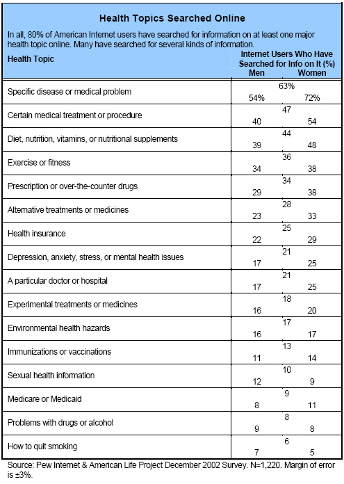 Health topics Searched Online: In all, 80% of American Internet users have searched for information on at least one major health topic online. Many have searched for several kinds of information.
