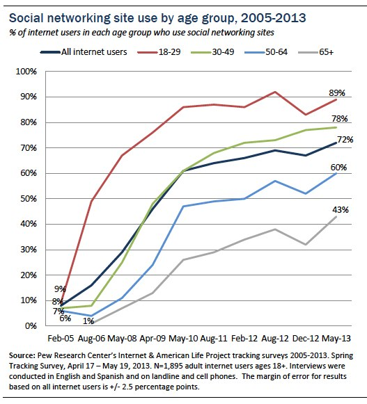 Social networking use by age group over time