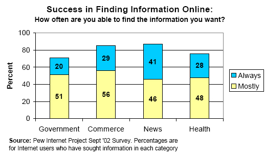 Success in finding information online: How often are you able to find the information you want?