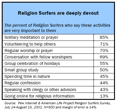 Religion surfers: The percent of Religion Surfers who say these activities are very important to them