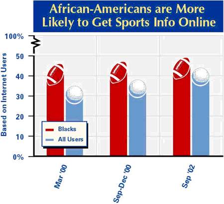 African Americans and sports info