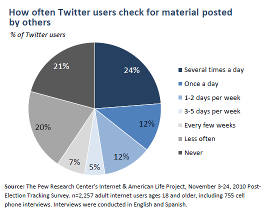How often Twitter users check for material posted by others