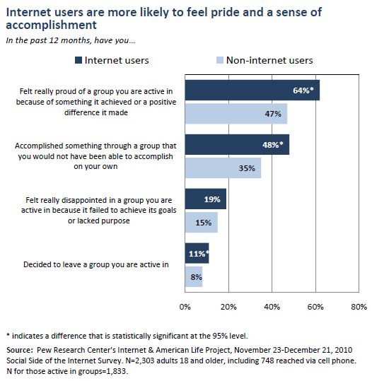 Internet users are more likely to feel pride and a sense of accomplishment