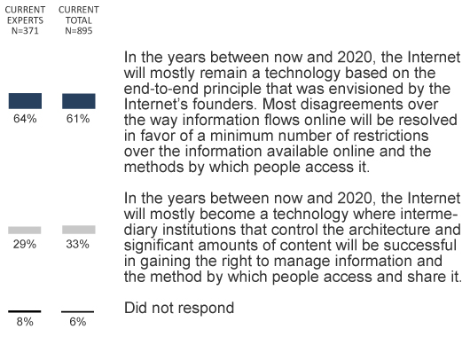 q4: Respondents hope information will flow relatively freely online, though there will be flashpoints over control of the internet