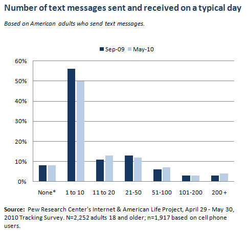 Number of texts on a typical day