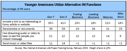 Younger Americans Utilize Alternative IM Functions