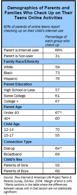 Demographics of Parents and Families Who Check Up on Their Teens Online Activities