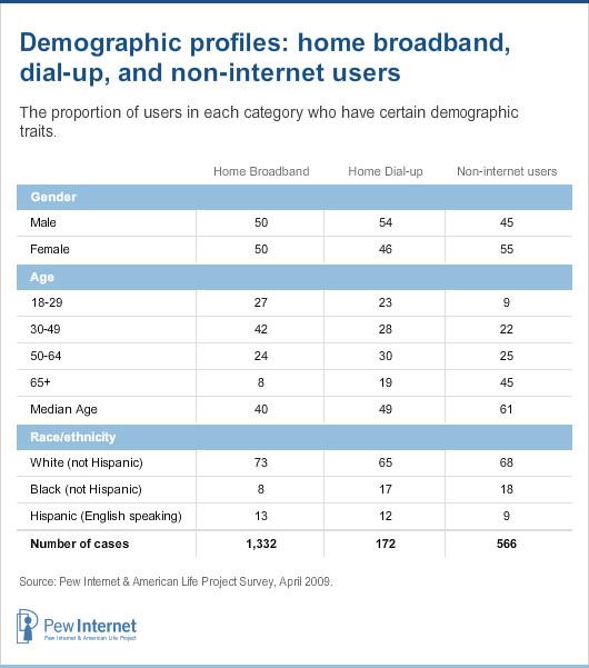 Demographic profiles
