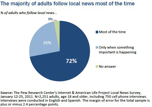 Chart 1 Local news enthusiasts