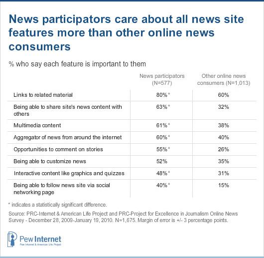 News participators - features