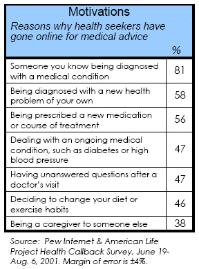 Motivations: Reasons why health seekers have gone online for medical advice